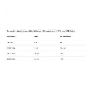 Bulbs - Lighting - Tools & Hardware - All Departments on